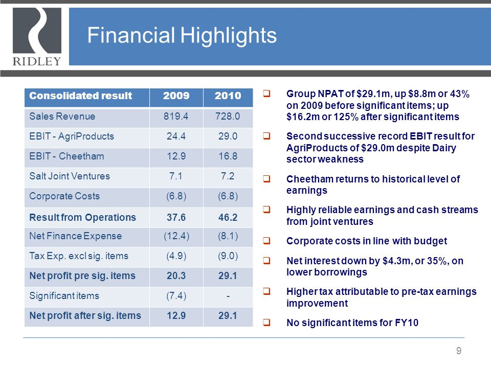 Financial Highlights Consolidated result 2009 2010 Sales Revenue 819.4