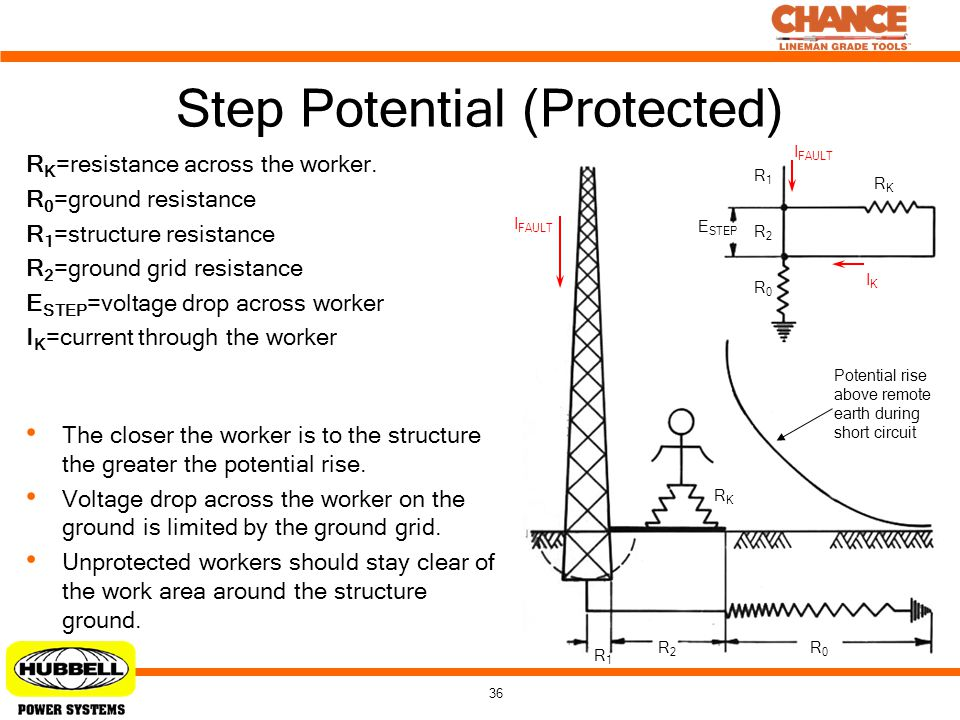 Step Potential (Protected)