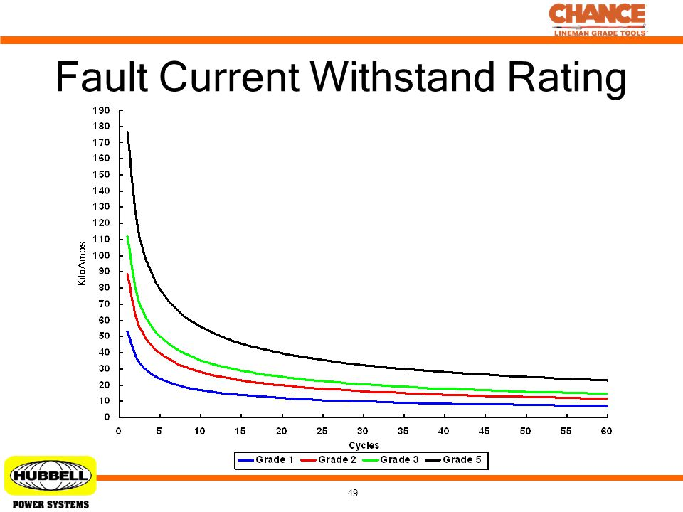 Fault Current Withstand Rating