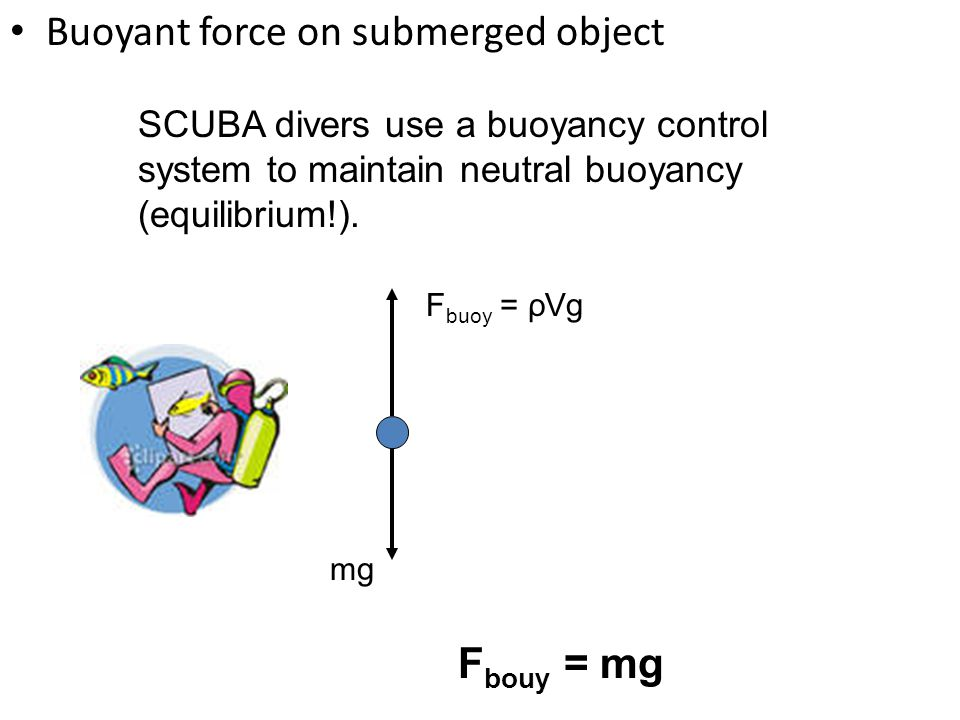 Buoyant force on submerged object