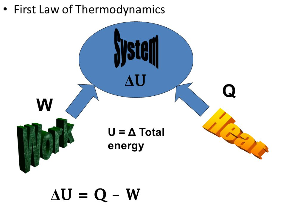 Work Q W Heat ΔU ΔU = Q – W System First Law of Thermodynamics