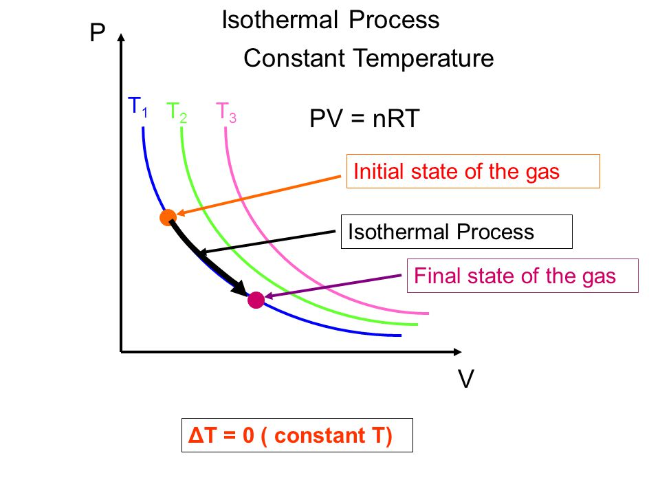 Isothermal Process P Constant Temperature PV = nRT V T1 T2 T3