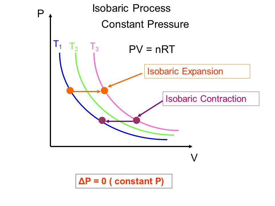Isobaric Process P Constant Pressure PV = nRT V T1 T2 T3