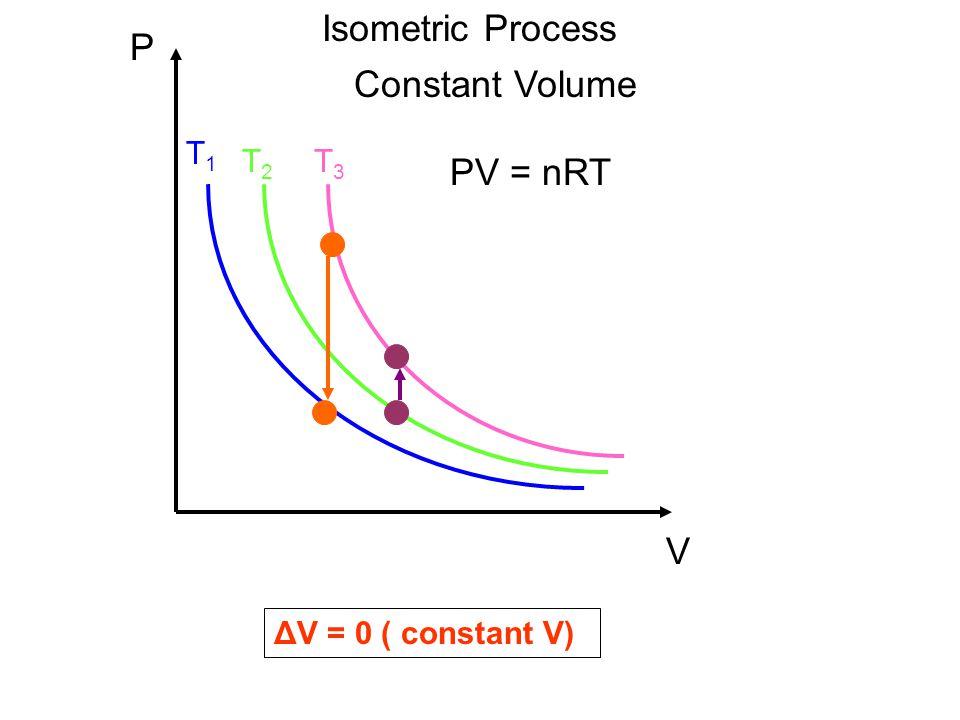 Isometric Process P Constant Volume PV = nRT V T1 T2 T3