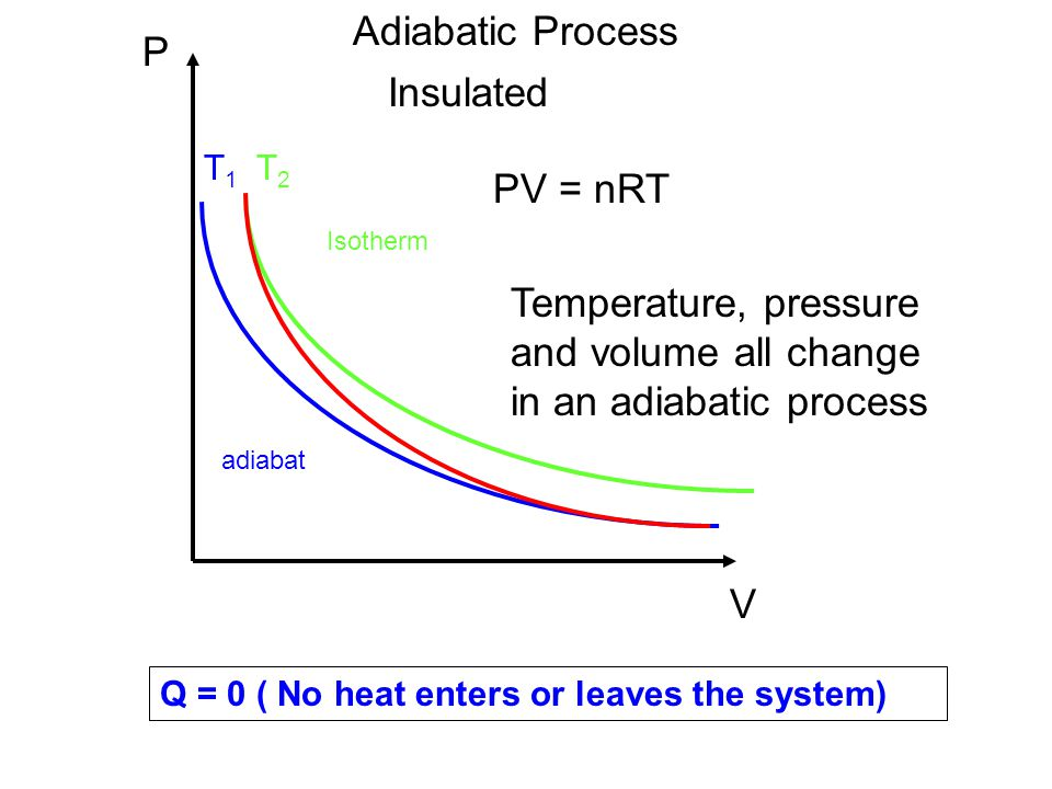 Temperature, pressure and volume all change in an adiabatic process