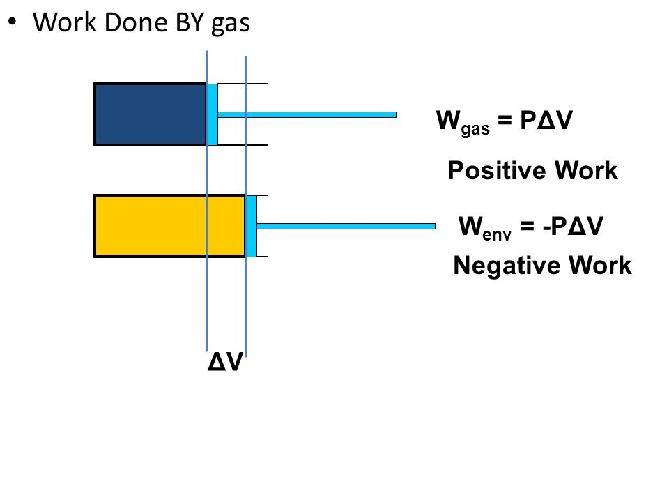 Work Done BY gas Wgas = PΔV Positive Work Wenv = -PΔV Negative Work ΔV