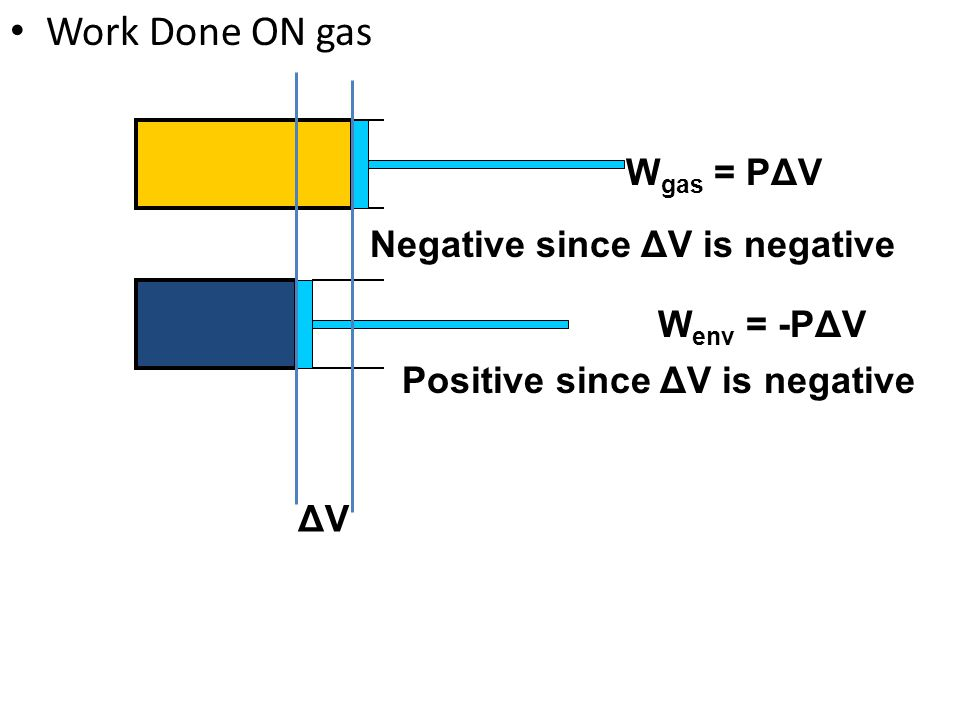 Work Done ON gas Wgas = PΔV Negative since ΔV is negative Wenv = -PΔV