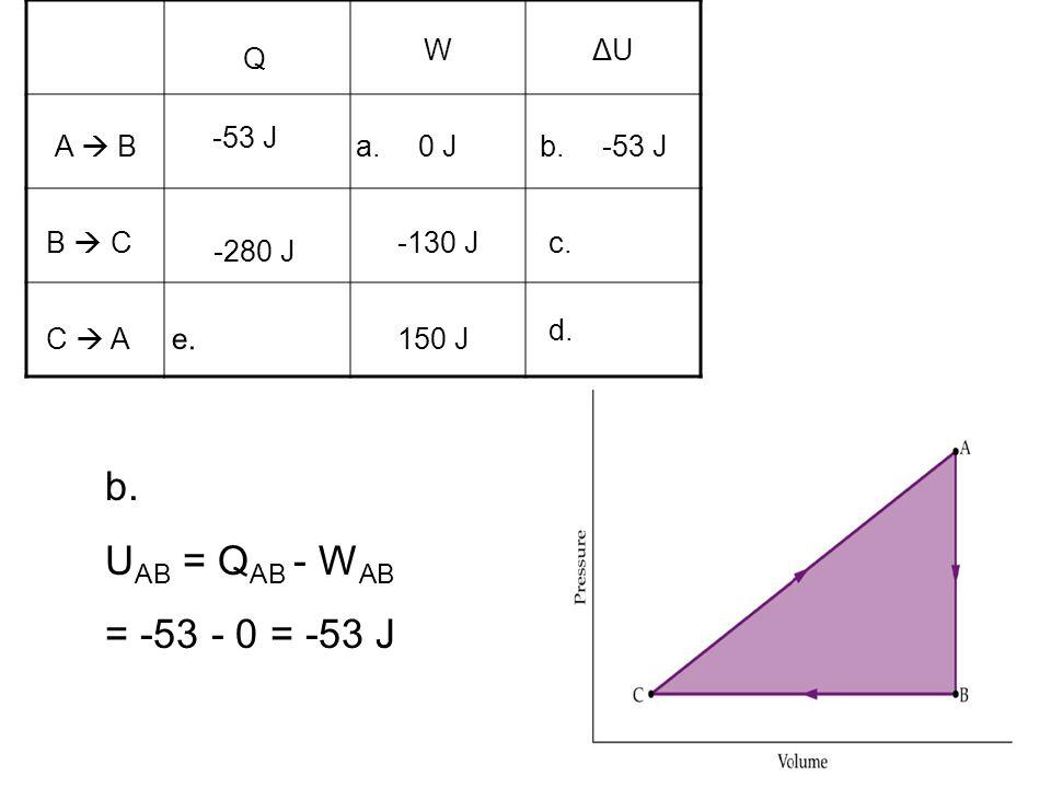b. UAB = QAB - WAB = -53 - 0 = -53 J W ΔU Q -53 J A  B a. 0 J b.