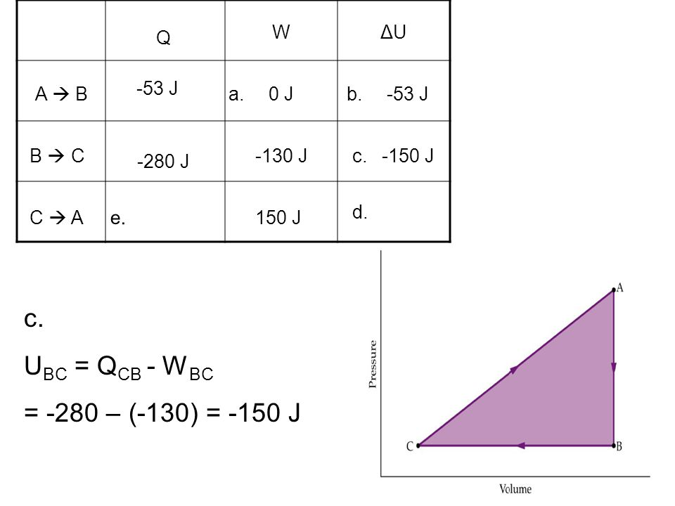 c. UBC = QCB - WBC = -280 – (-130) = -150 J W ΔU Q -53 J A  B a. 0 J