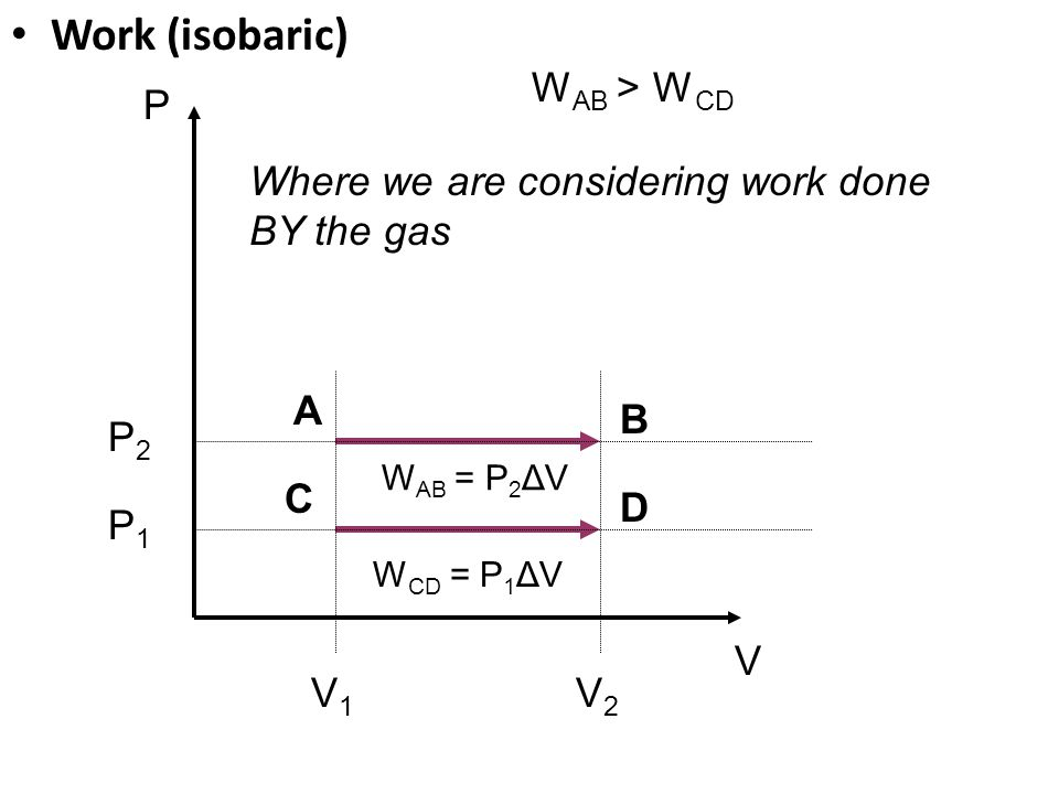 Work (isobaric) WAB > WCD P