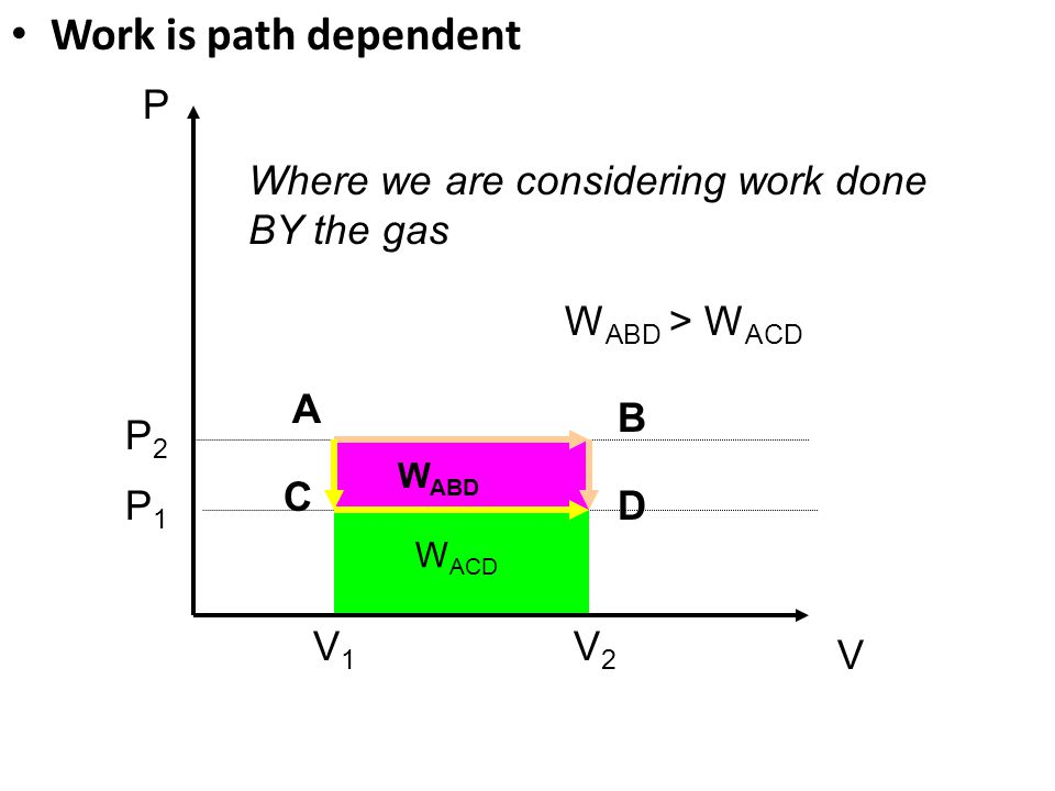 Work is path dependent P Where we are considering work done BY the gas