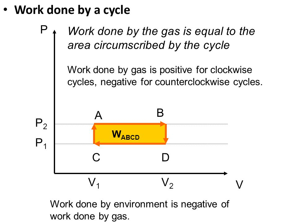 Work done by a cycle P. Work done by the gas is equal to the area circumscribed by the cycle.