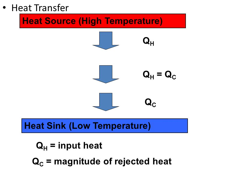 Heat Transfer Heat Source (High Temperature) QH QH = QC QC