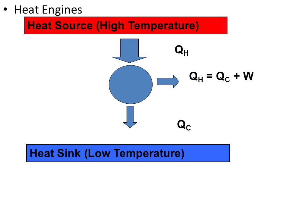 Heat Engines Heat Source (High Temperature) QH QH = QC + W QC