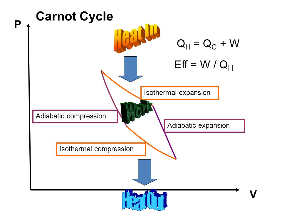 Carnot Cycle P Heat In QH = QC + W Eff = W / QH Work V Heat Out