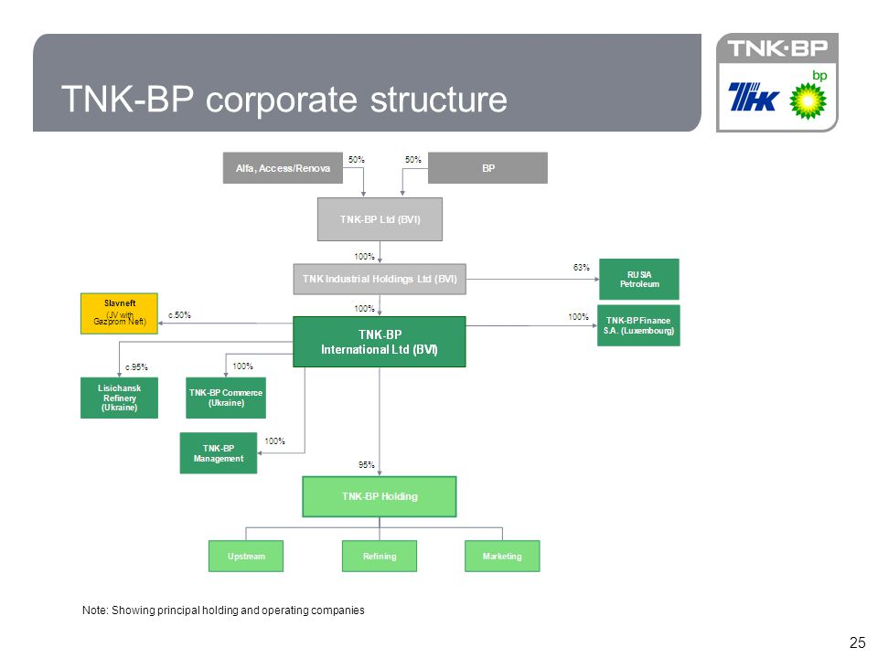 TNK-BP corporate structure