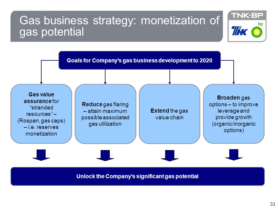 Gas business strategy: monetization of gas potential