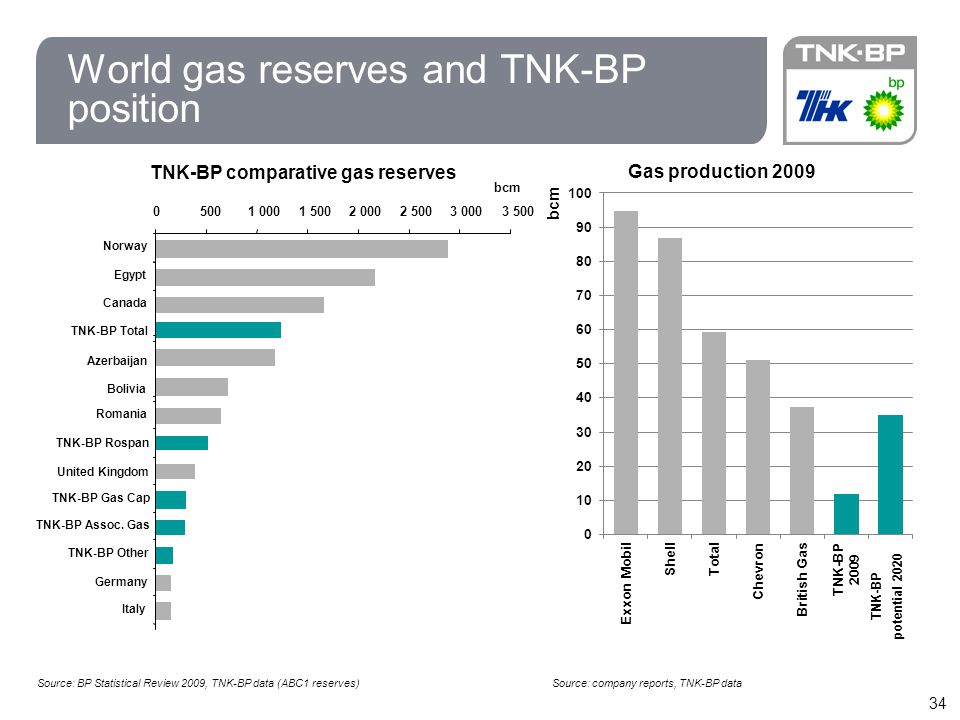 World gas reserves and TNK-BP position