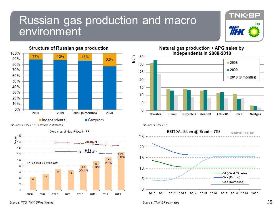 Russian gas production and macro environment