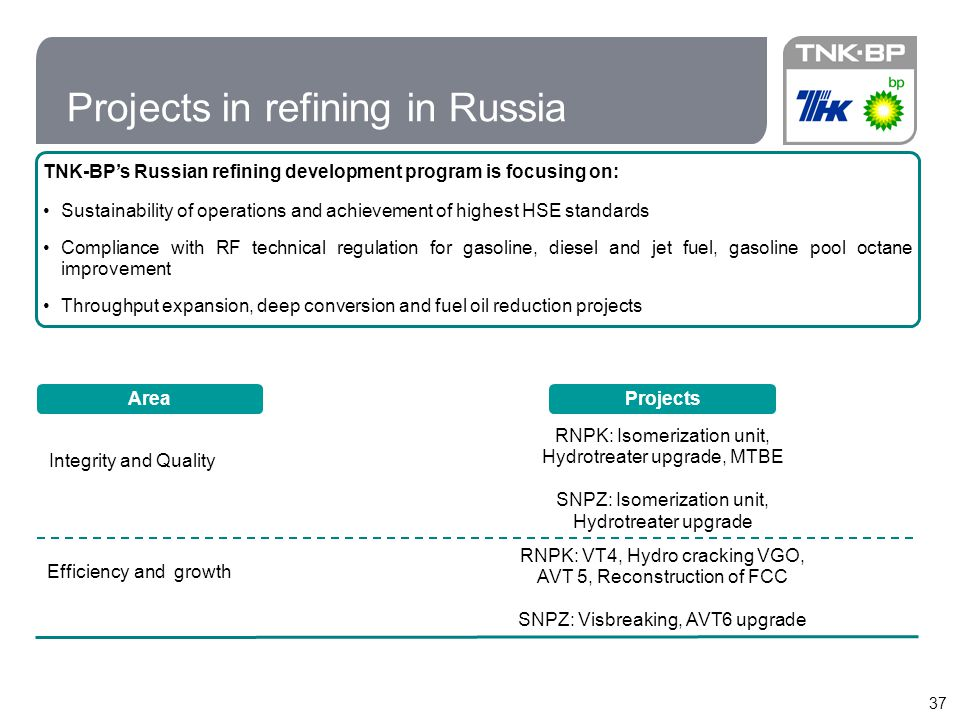 Projects in refining in Russia