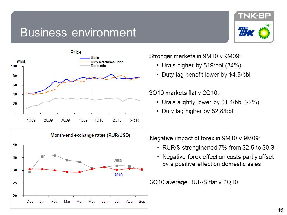 Business environment Stronger markets in 9M10 v 9M09:
