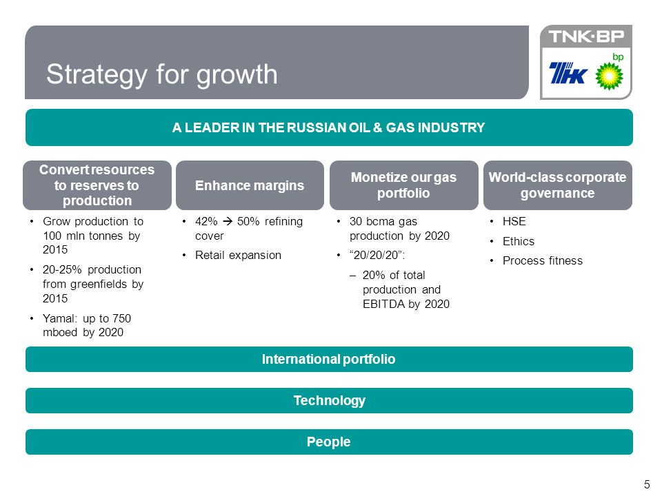 Strategy for growth A LEADER IN THE RUSSIAN OIL & GAS INDUSTRY