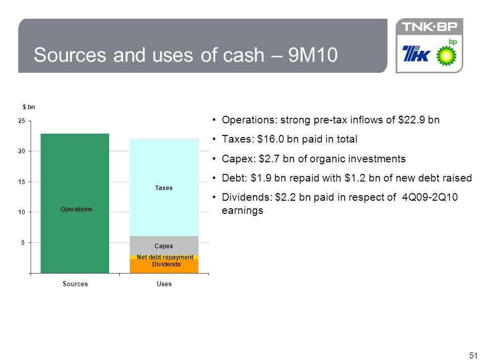 Sources and uses of cash – 9M10