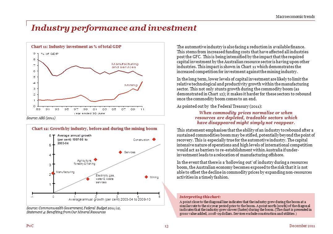 Industry performance and investment