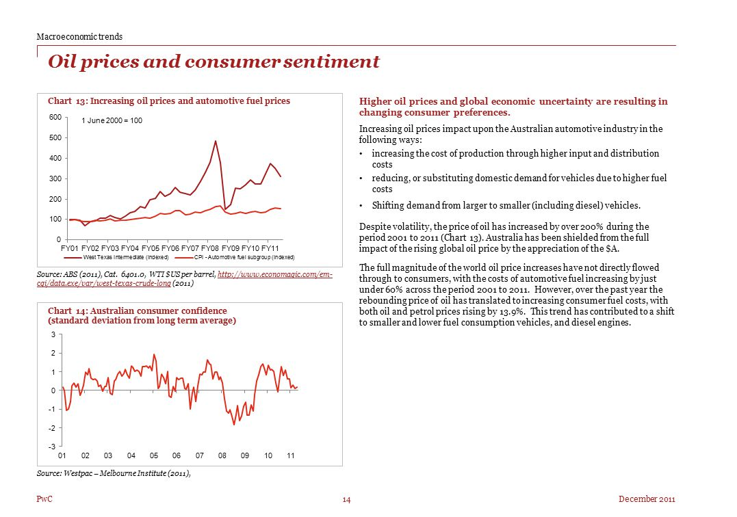 Oil prices and consumer sentiment