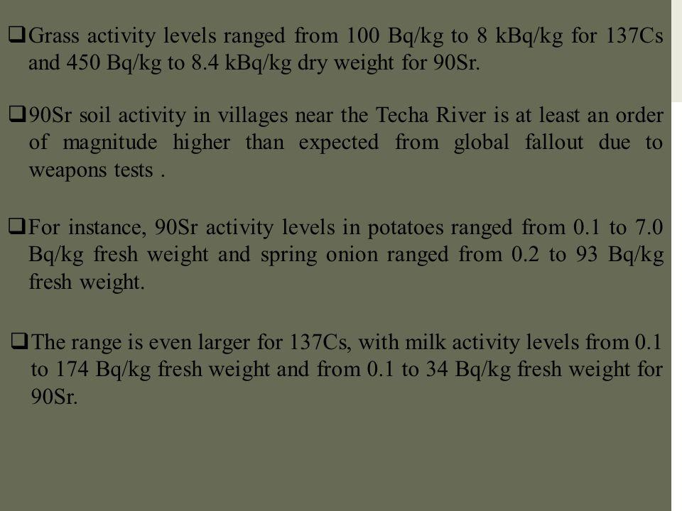 Grass activity levels ranged from 100 Bq/kg to 8 kBq/kg for 137Cs and 450 Bq/kg to 8.4 kBq/kg dry weight for 90Sr.