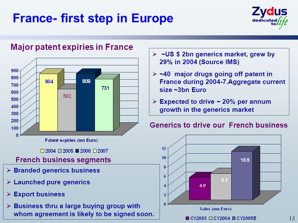 Major patent expiries in France Generics to drive our French business