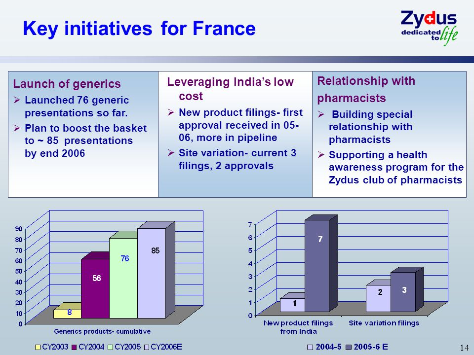 Key initiatives for France
