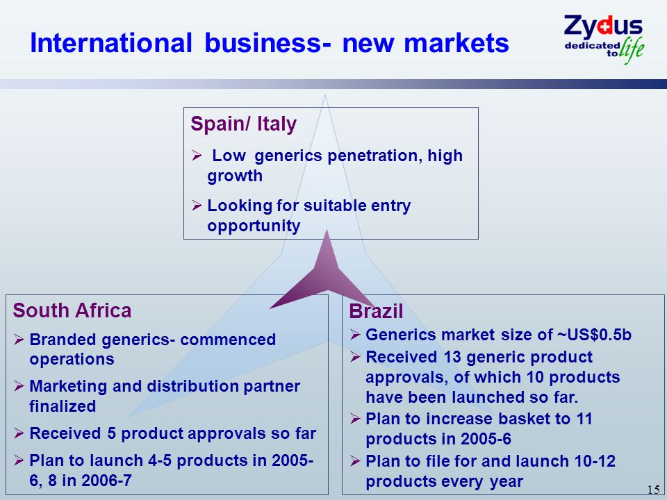 International business- new markets