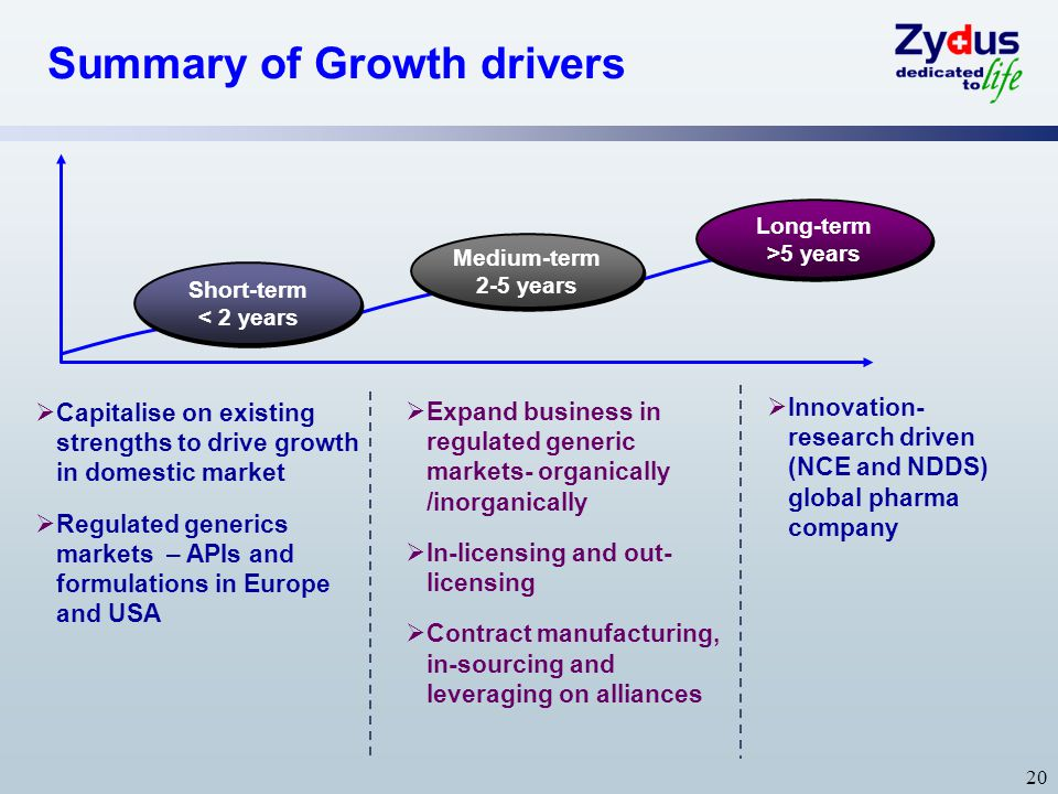 Summary of Growth drivers