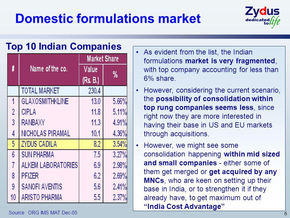 Domestic formulations market
