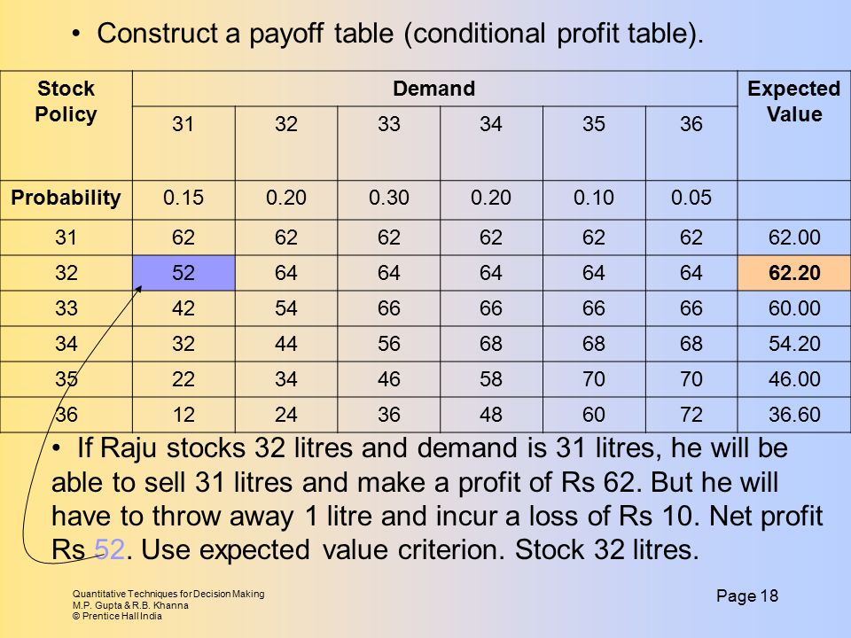 Construct a payoff table (conditional profit table).