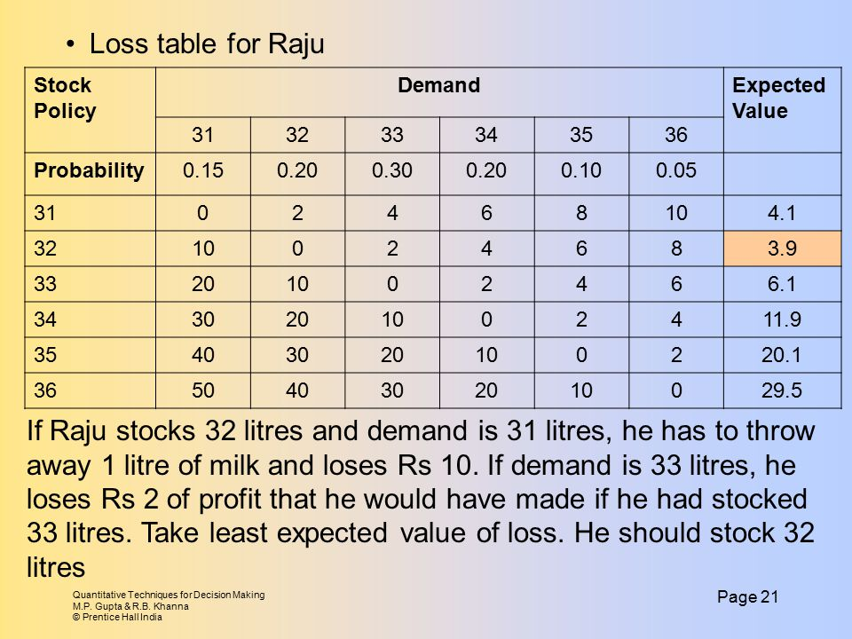 Loss table for Raju Stock Policy. Demand. Expected Value. 31. 32. 33. 34. 35. 36. Probability.