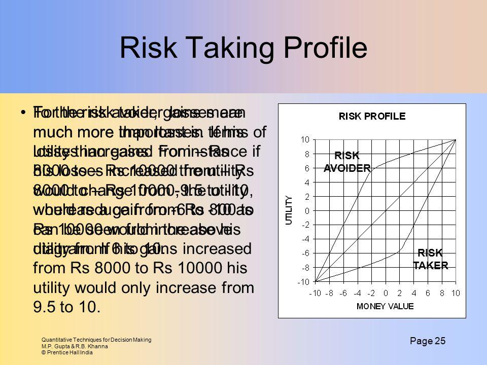 Risk Taking Profile