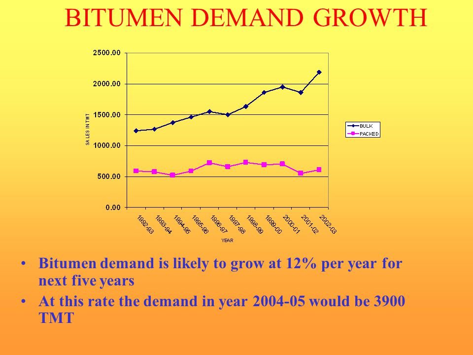 BITUMEN DEMAND GROWTH Bitumen demand is likely to grow at 12% per year for next five years.