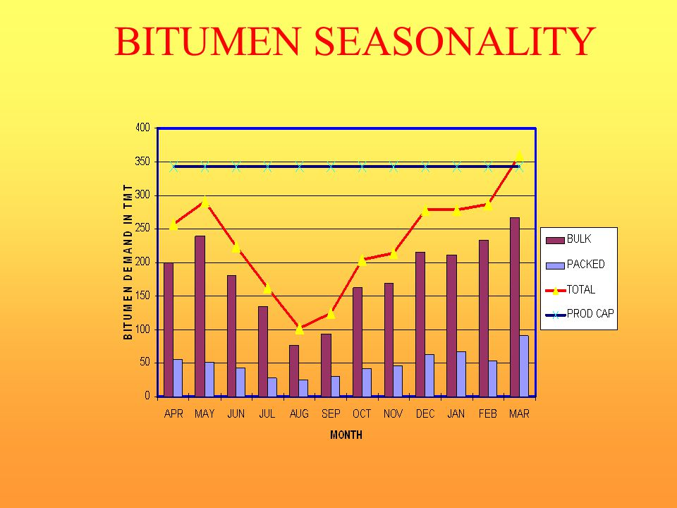 BITUMEN SEASONALITY