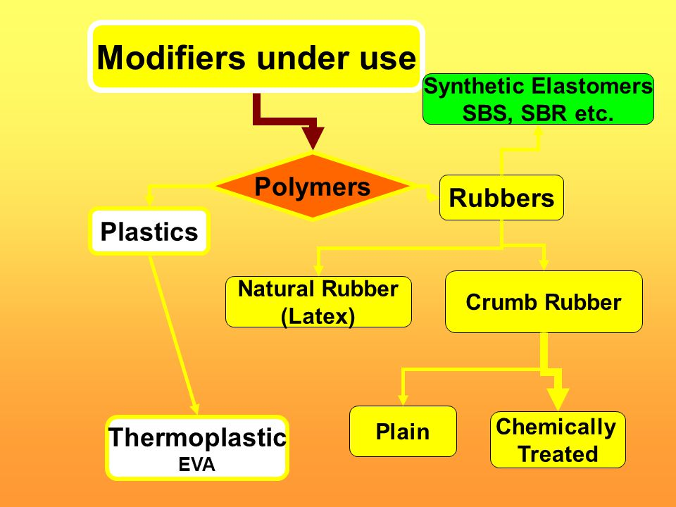 Modifiers under use Polymers Rubbers Plastics Thermoplastic