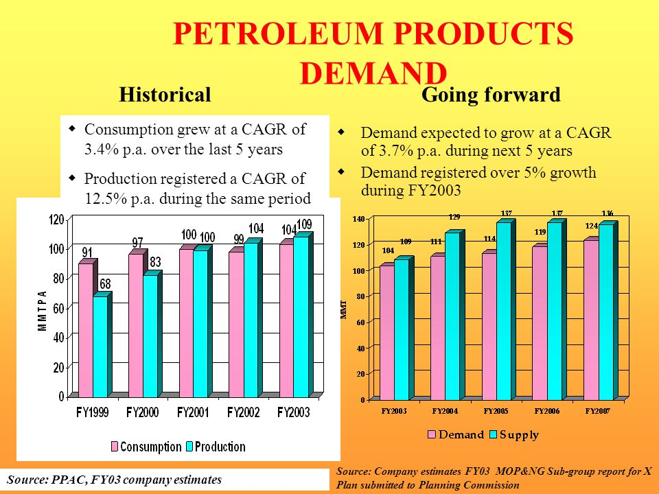 PETROLEUM PRODUCTS DEMAND