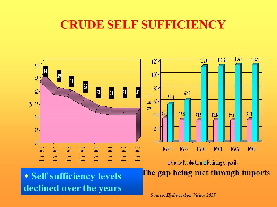 CRUDE SELF SUFFICIENCY