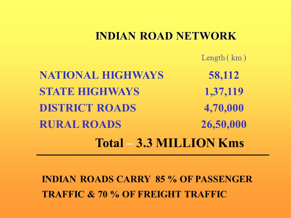 Total – 3.3 MILLION Kms INDIAN ROAD NETWORK NATIONAL HIGHWAYS 58,112