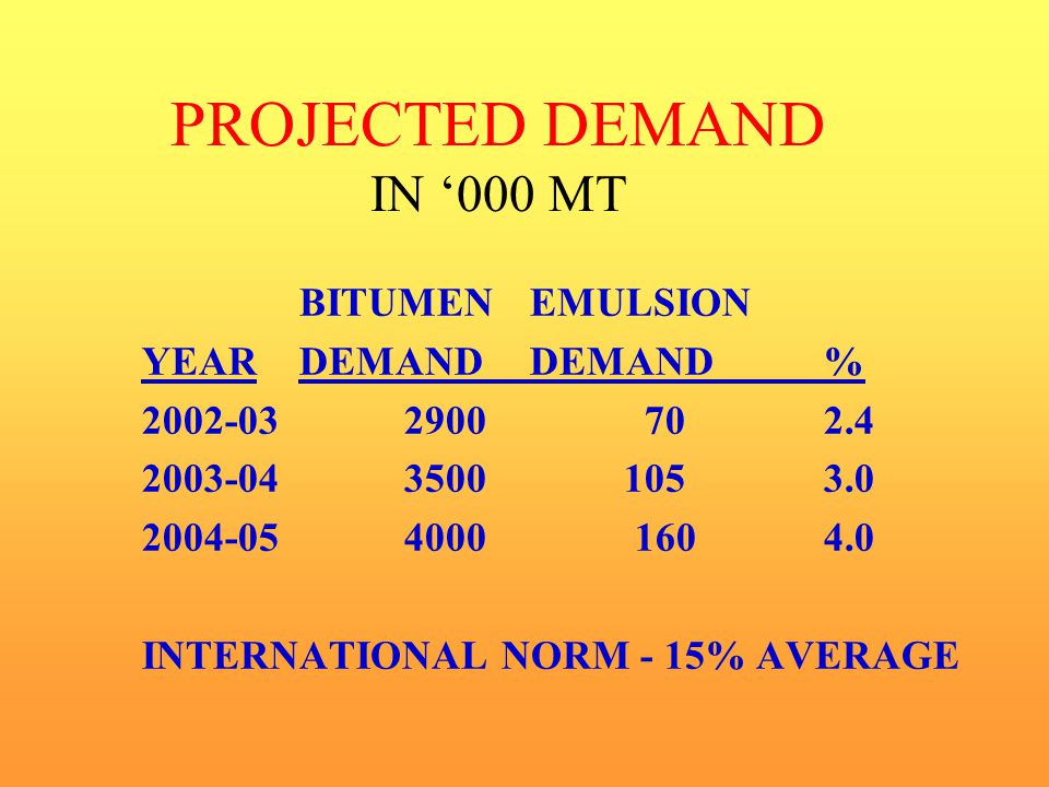 PROJECTED DEMAND IN '000 MT