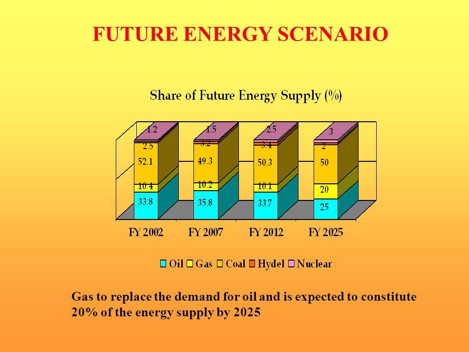 FUTURE ENERGY SCENARIO