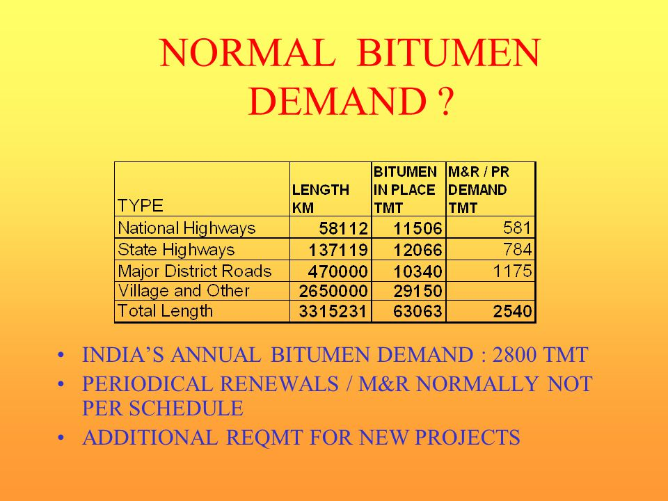 NORMAL BITUMEN DEMAND INDIA'S ANNUAL BITUMEN DEMAND : 2800 TMT