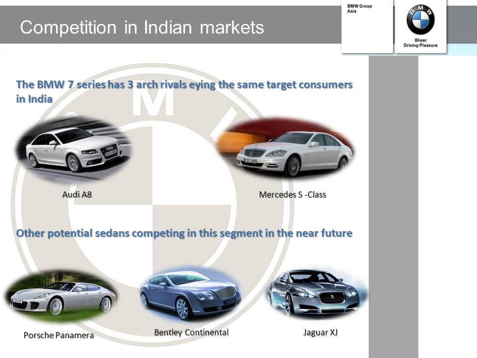 Competition in Indian markets