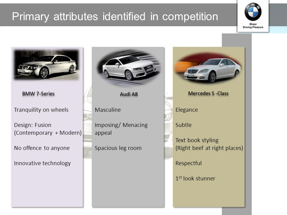 Primary attributes identified in competition