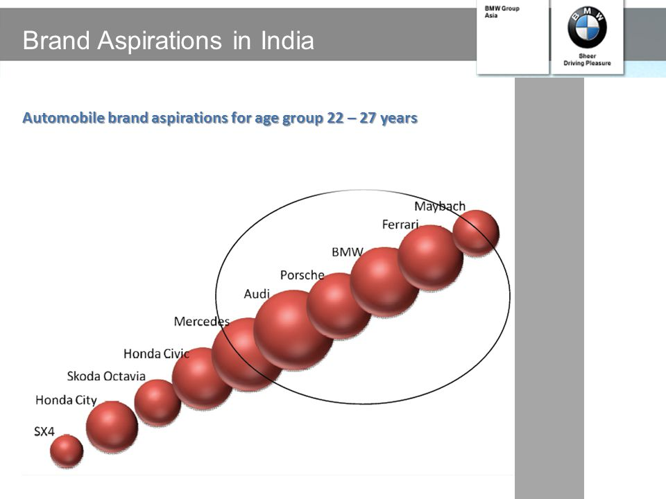 Brand Aspirations in India